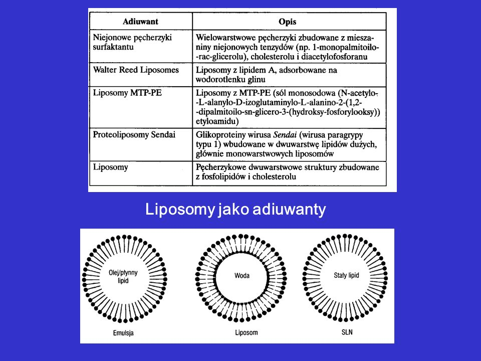 Liposomy jako adiuwanty