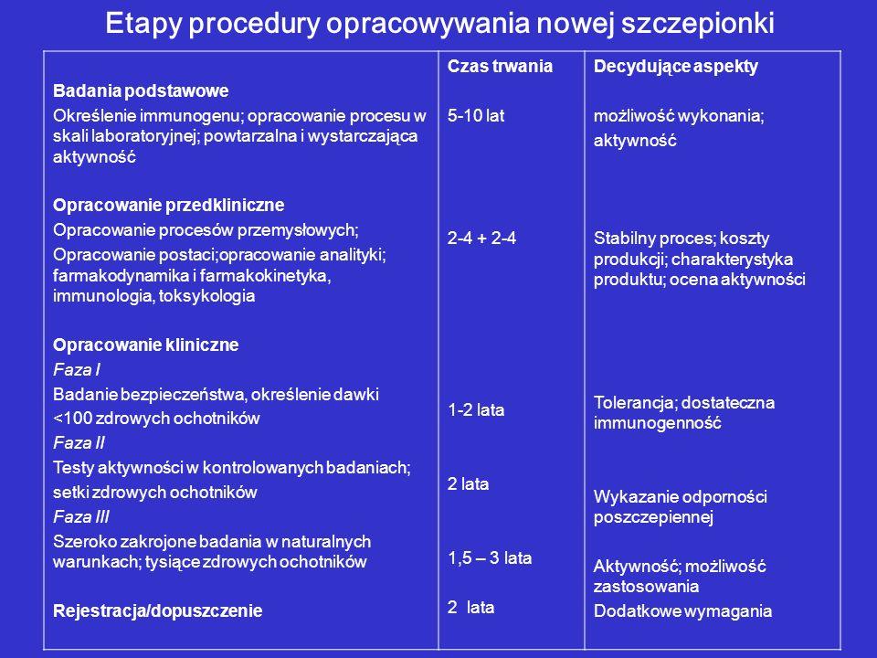 Etapy procedury opracowywania nowej szczepionki