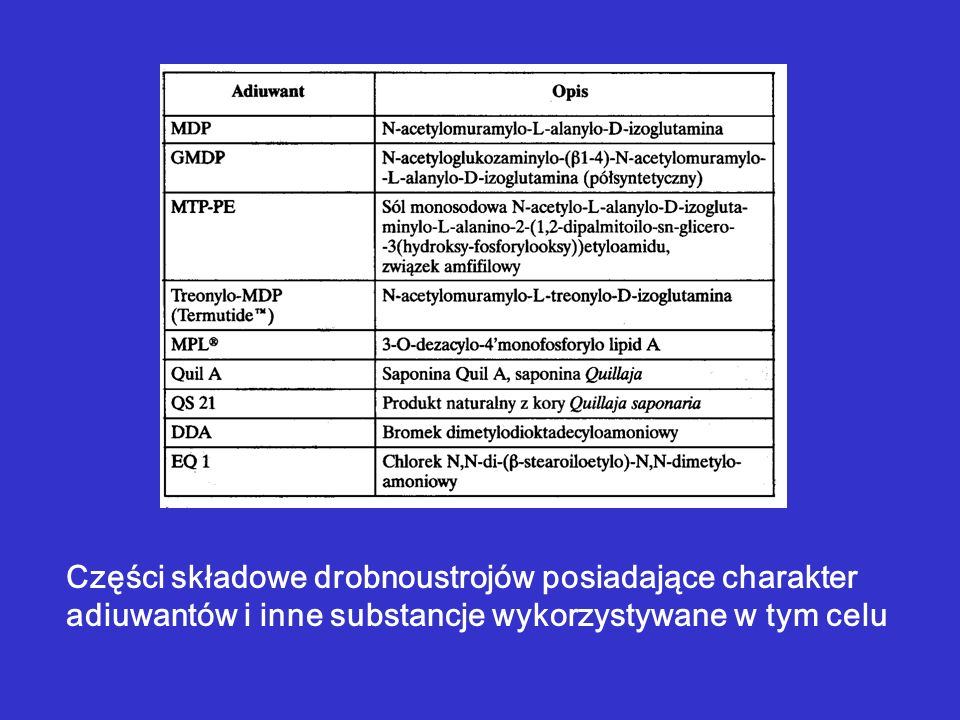 Części składowe drobnoustrojów posiadające charakter