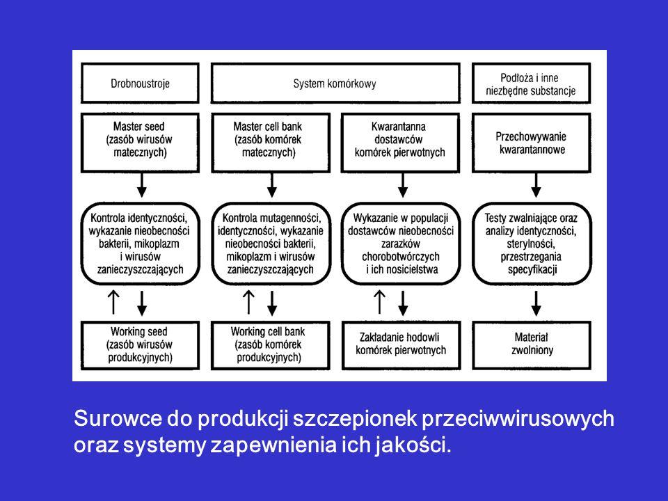 Surowce do produkcji szczepionek przeciwwirusowych