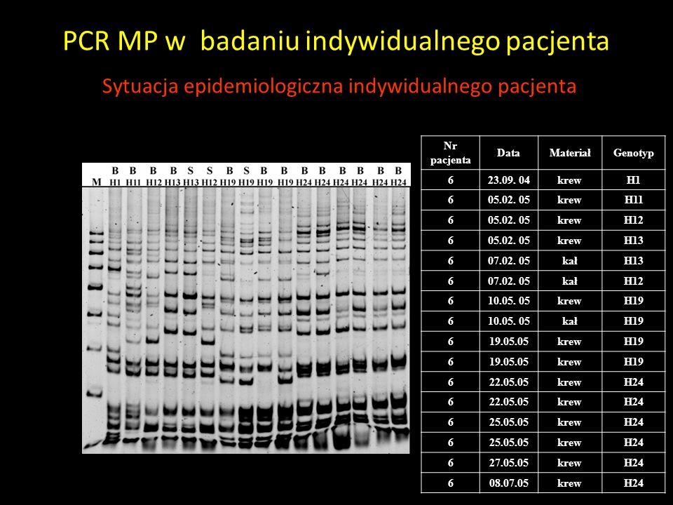 PCR MP w badaniu indywidualnego pacjenta Sytuacja epidemiologiczna indywidualnego pacjenta