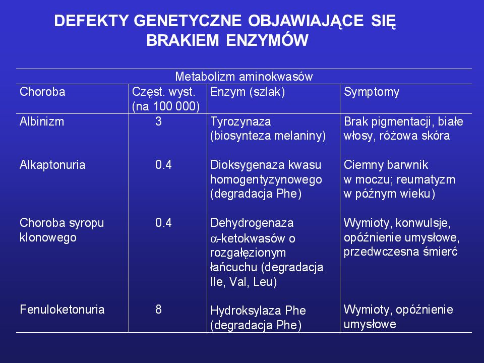 DEFEKTY GENETYCZNE OBJAWIAJĄCE SIĘ