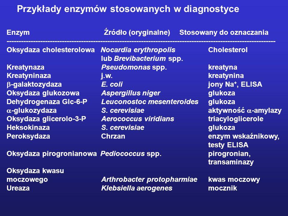 Przykłady enzymów stosowanych w diagnostyce