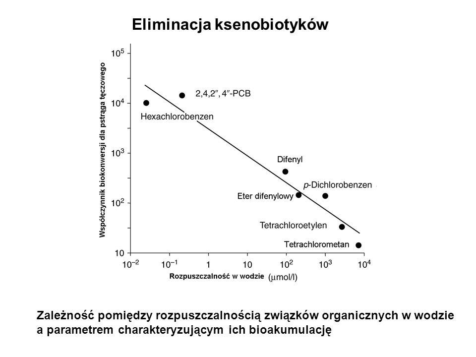 Eliminacja ksenobiotyków