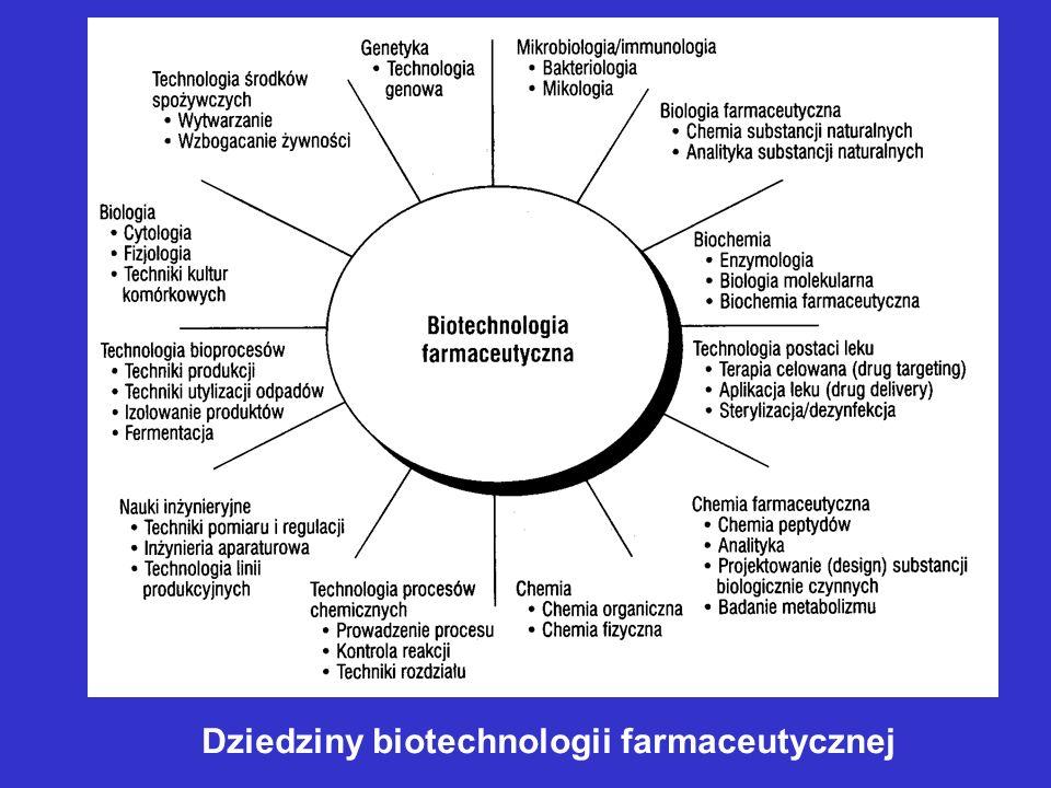 Dziedziny biotechnologii farmaceutycznej