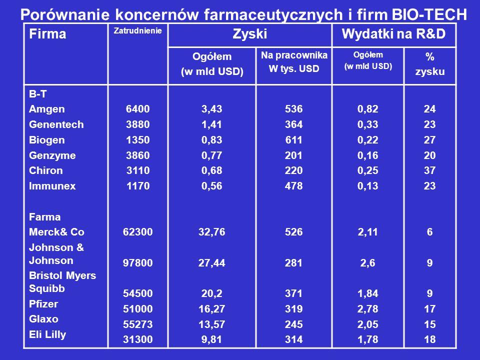 Porównanie koncernów farmaceutycznych i firm BIO-TECH