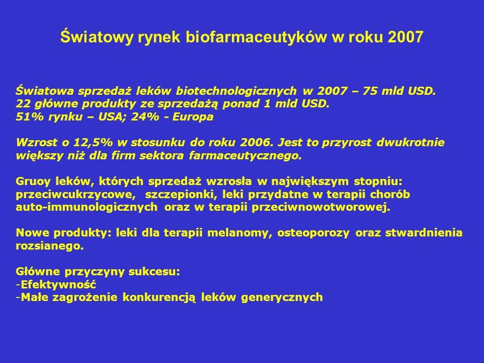 Światowy rynek biofarmaceutyków w roku 2007