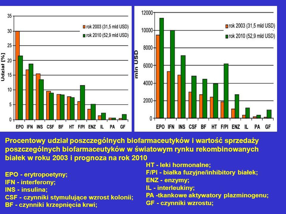 Procentowy udział poszczególnych biofarmaceutyków i wartość sprzedaży poszczególnych biofarmaceutyków w światowym rynku rekombinowanych białek w roku 2003 i prognoza na rok 2010