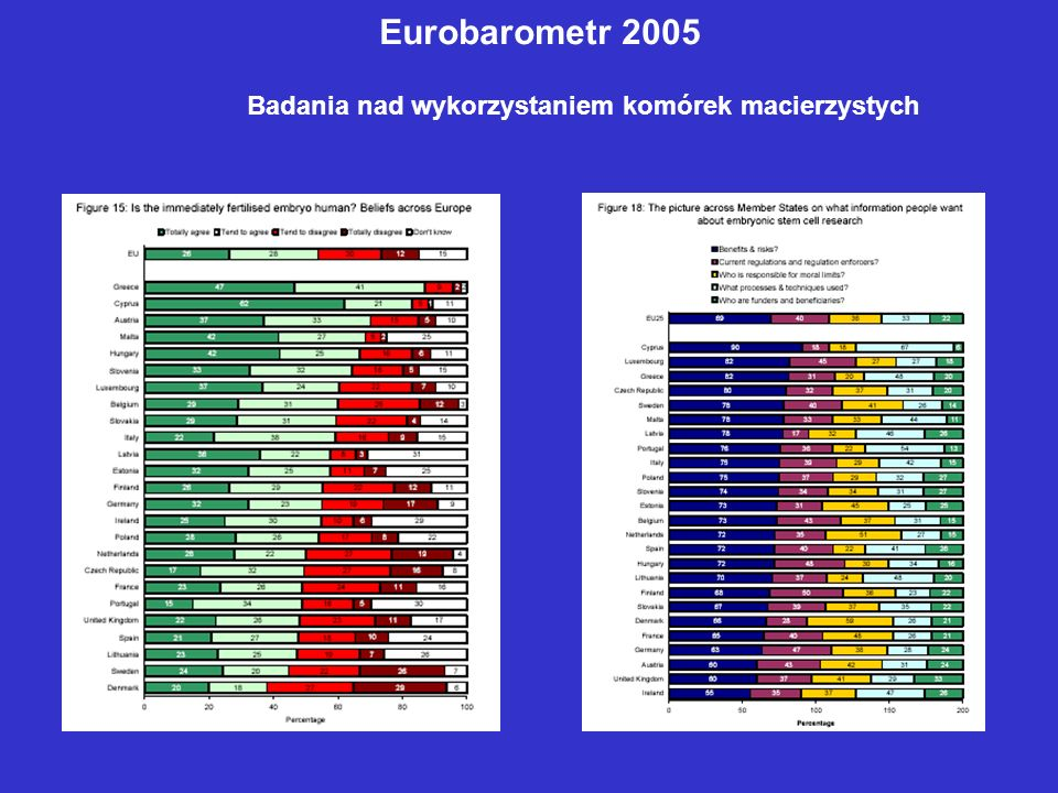 Eurobarometr 2005 Badania nad wykorzystaniem komórek macierzystych