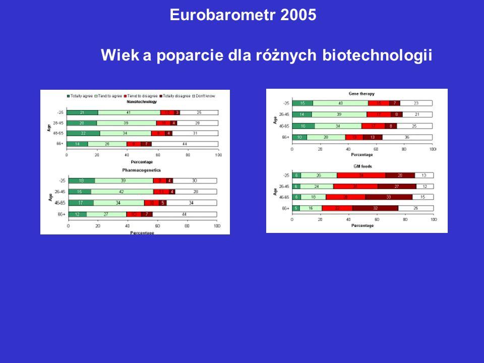 Eurobarometr 2005 Wiek a poparcie dla różnych biotechnologii