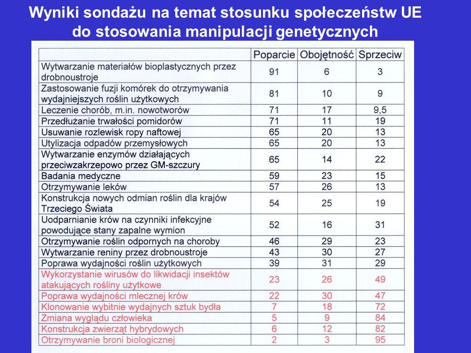 Wyniki sondażu na temat stosunku społeczeństw UE