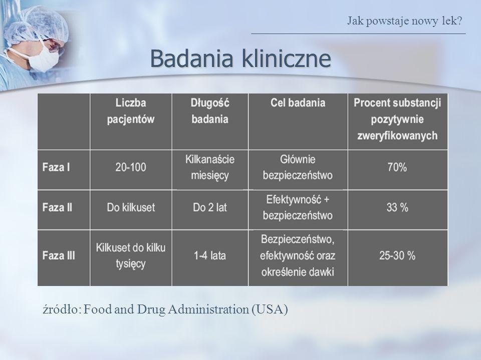 Badania kliniczne źródło: Food and Drug Administration (USA)
