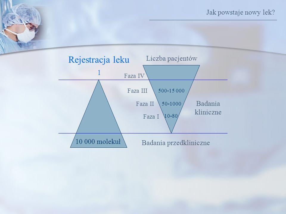 Rejestracja leku Jak powstaje nowy lek Liczba pacjentów 1