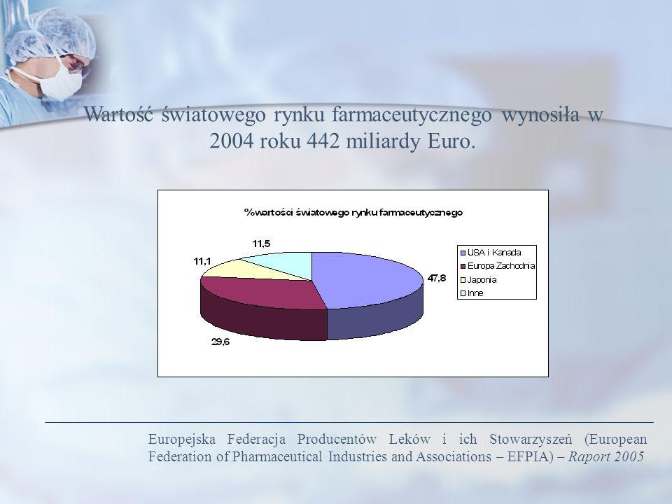 Wartość światowego rynku farmaceutycznego wynosiła w 2004 roku 442 miliardy Euro.