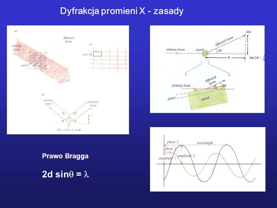 Dyfrakcja promieni X - zasady