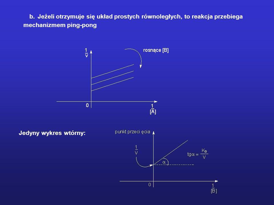 b. Jeżeli otrzymuje się układ prostych równoległych, to reakcja przebiega