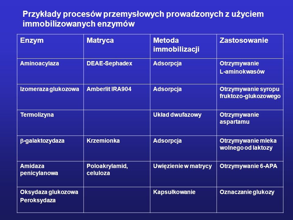 Przykłady procesów przemysłowych prowadzonych z użyciem