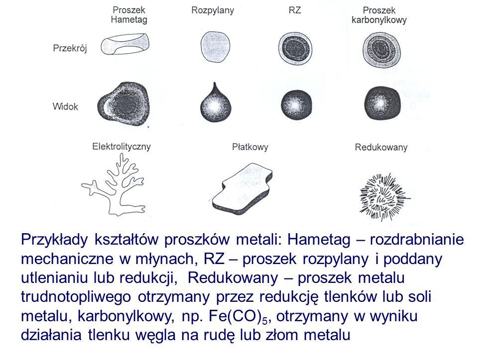 Przykłady kształtów proszków metali: Hametag – rozdrabnianie mechaniczne w młynach, RZ – proszek rozpylany i poddany utlenianiu lub redukcji, Redukowany – proszek metalu trudnotopliwego otrzymany przez redukcję tlenków lub soli metalu, karbonylkowy, np.