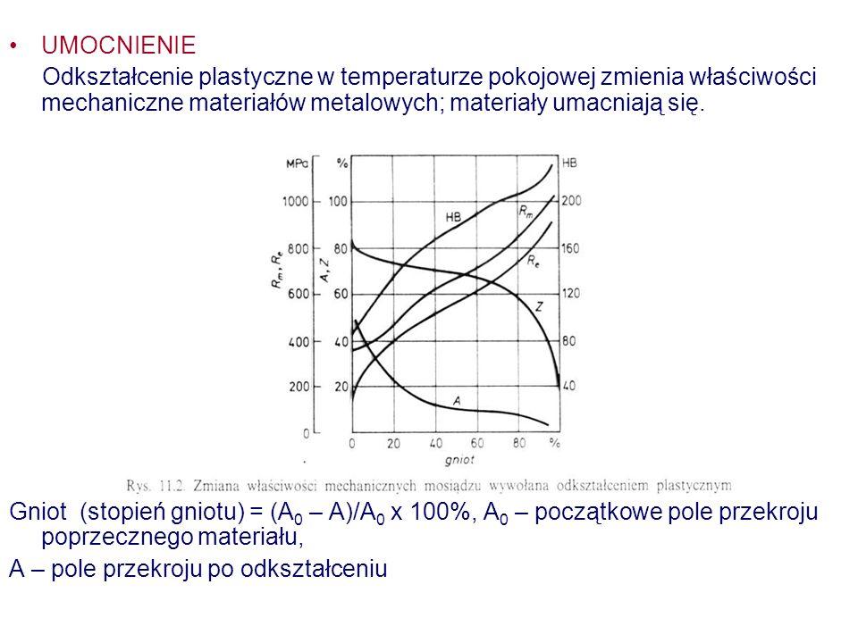 UMOCNIENIE Odkształcenie plastyczne w temperaturze pokojowej zmienia właściwości mechaniczne materiałów metalowych; materiały umacniają się.