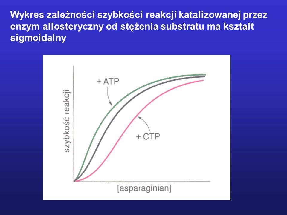 Wykres zależności szybkości reakcji katalizowanej przez