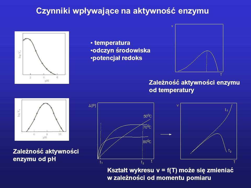 Czynniki wpływające na aktywność enzymu