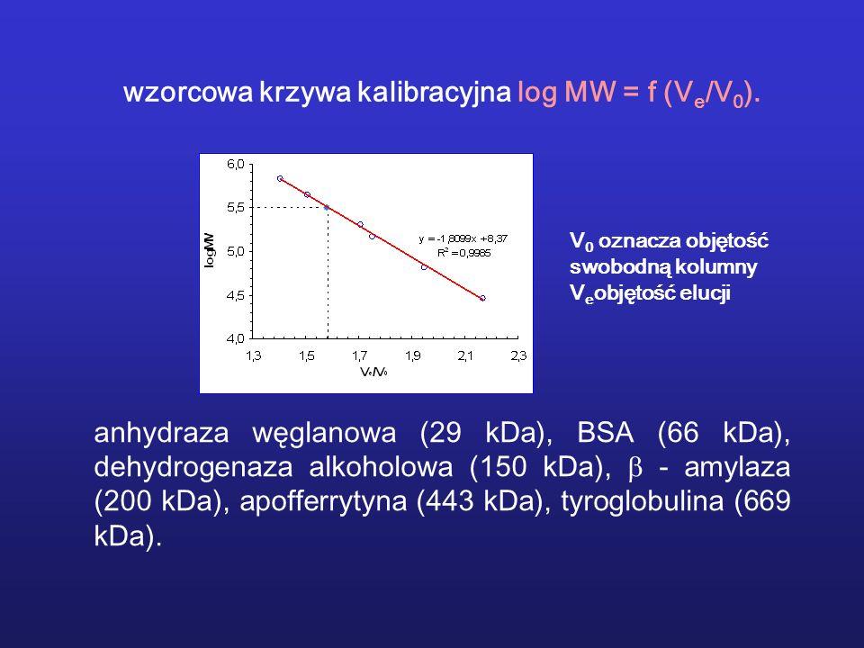 wzorcowa krzywa kalibracyjna log MW = f (Ve/V0).