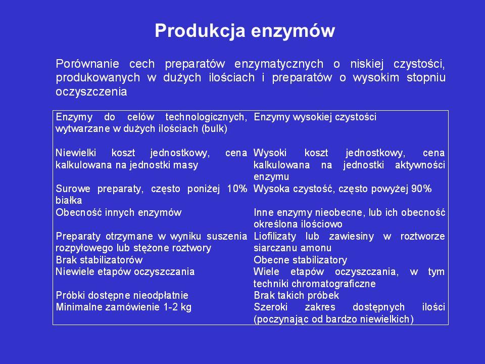 Produkcja enzymów