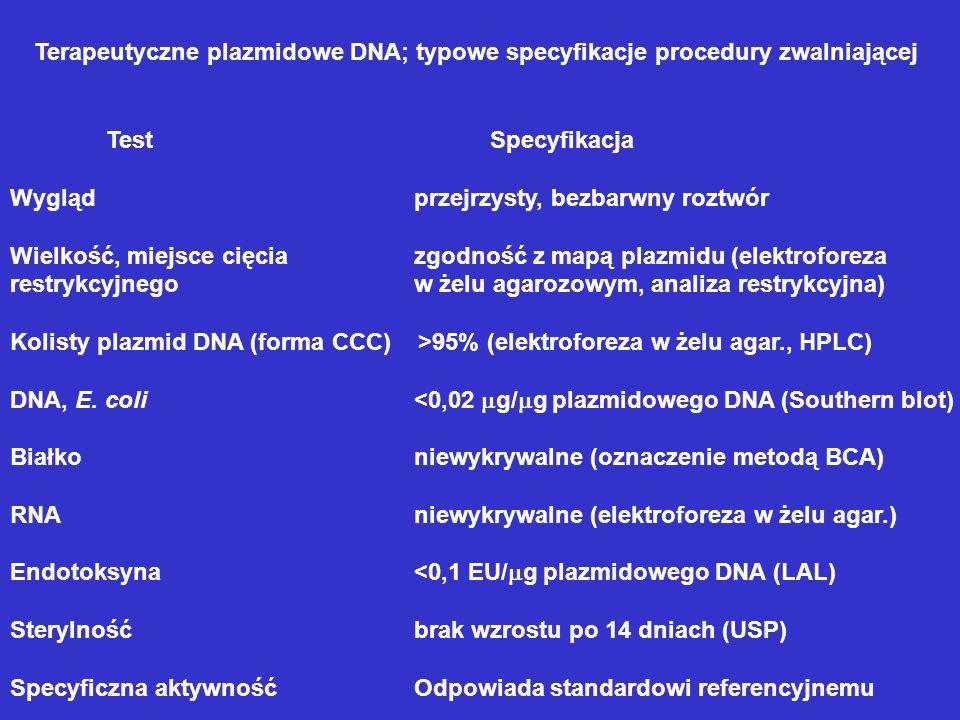 Terapeutyczne plazmidowe DNA; typowe specyfikacje procedury zwalniającej