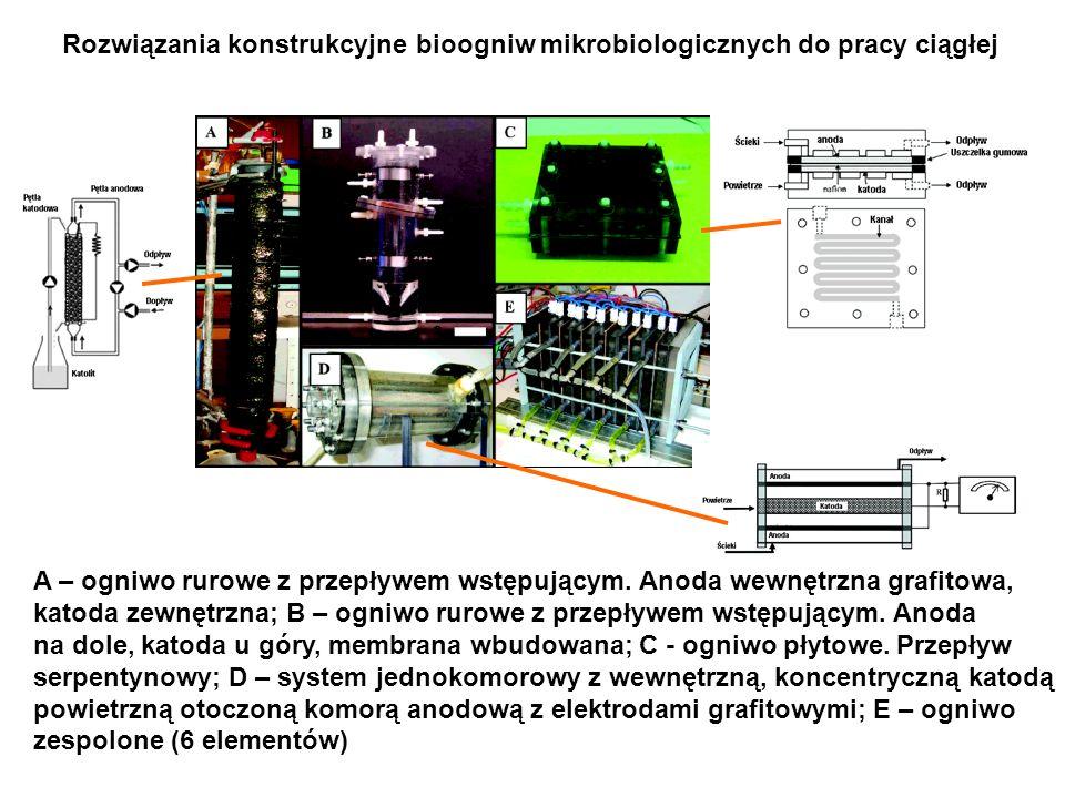 Rozwiązania konstrukcyjne bioogniw mikrobiologicznych do pracy ciągłej