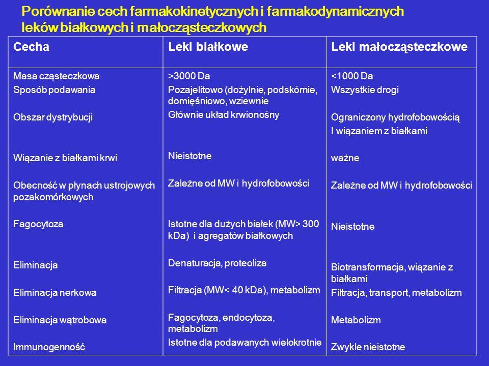 Porównanie cech farmakokinetycznych i farmakodynamicznych