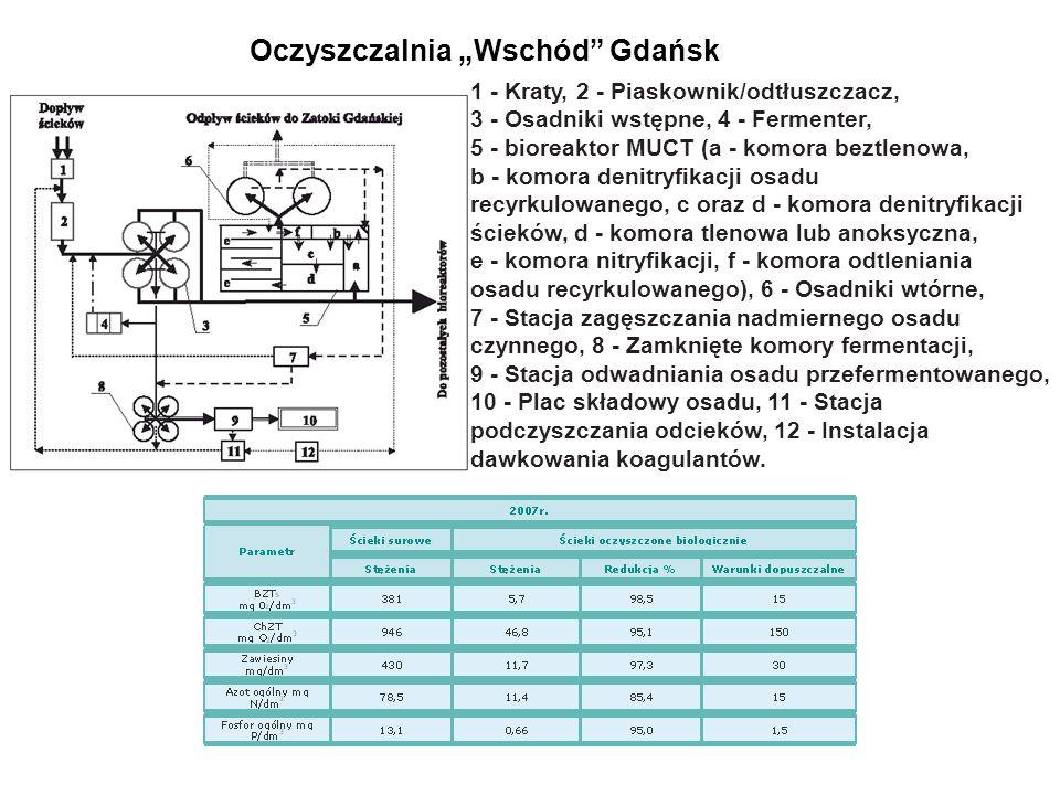 """Oczyszczalnia """"Wschód Gdańsk"""