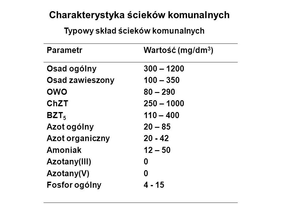 Charakterystyka ścieków komunalnych