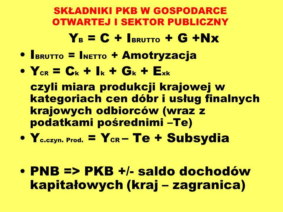SKŁADNIKI PKB W GOSPODARCE OTWARTEJ I SEKTOR PUBLICZNY