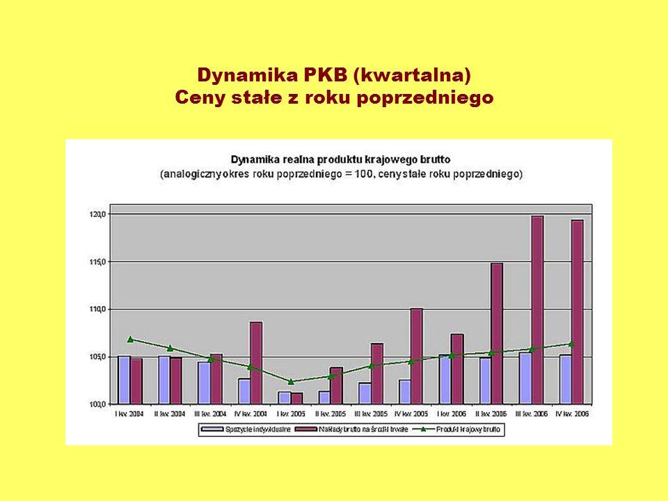 Dynamika PKB (kwartalna) Ceny stałe z roku poprzedniego