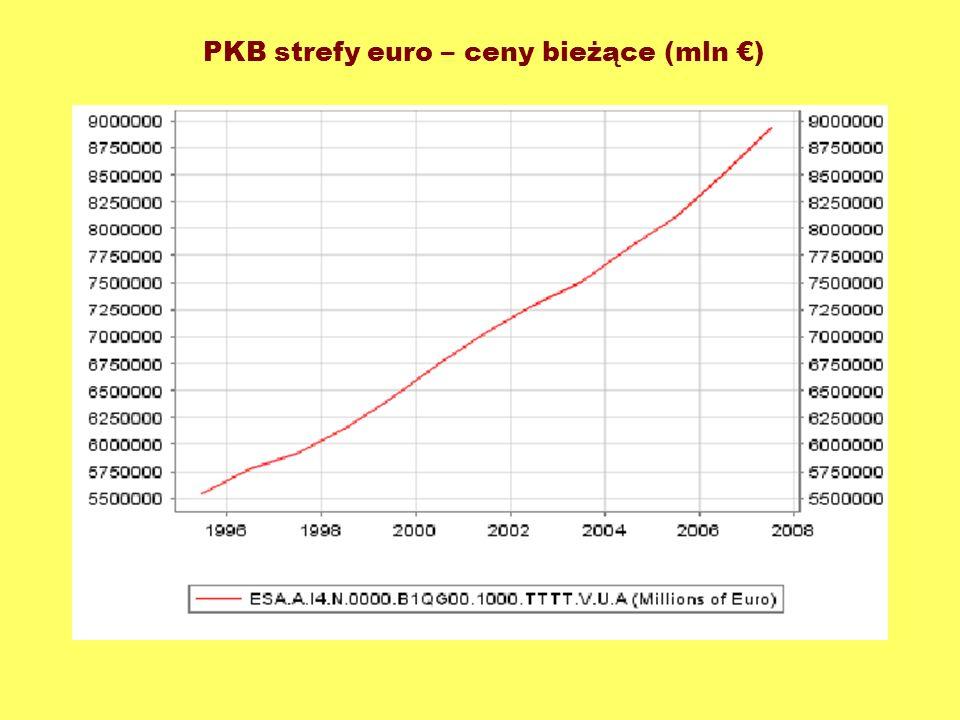 PKB strefy euro – ceny bieżące (mln €)