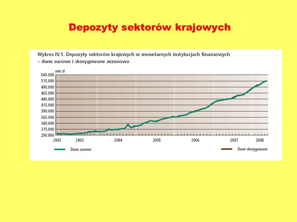 Depozyty sektorów krajowych