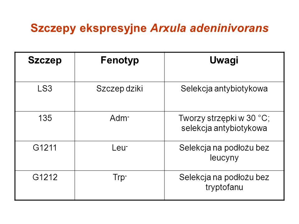 Szczepy ekspresyjne Arxula adeninivorans