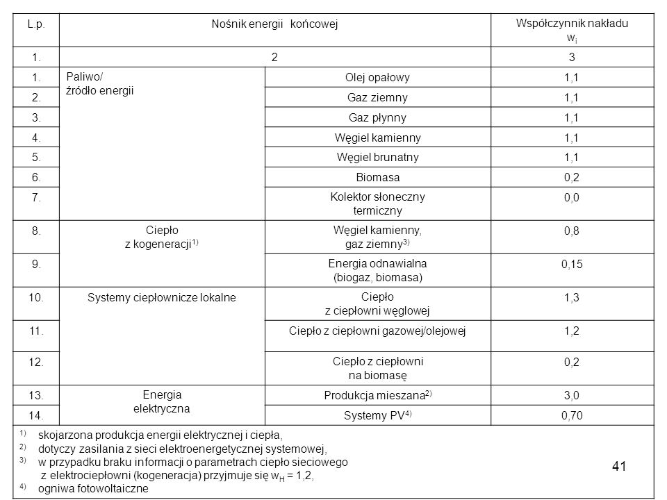 Nośnik energii końcowej Współczynnik nakładu wi 1. 2 3 Paliwo/