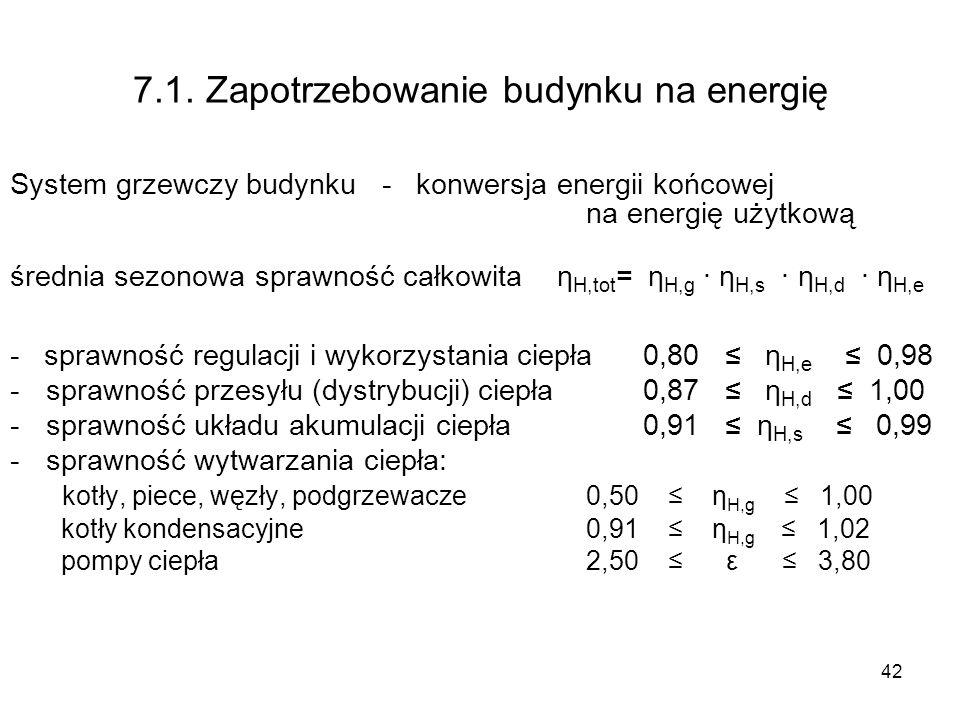 7.1. Zapotrzebowanie budynku na energię