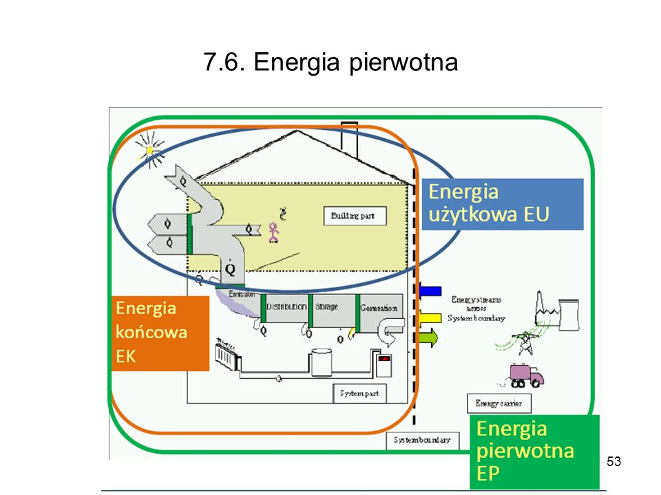 7.6. Energia pierwotna