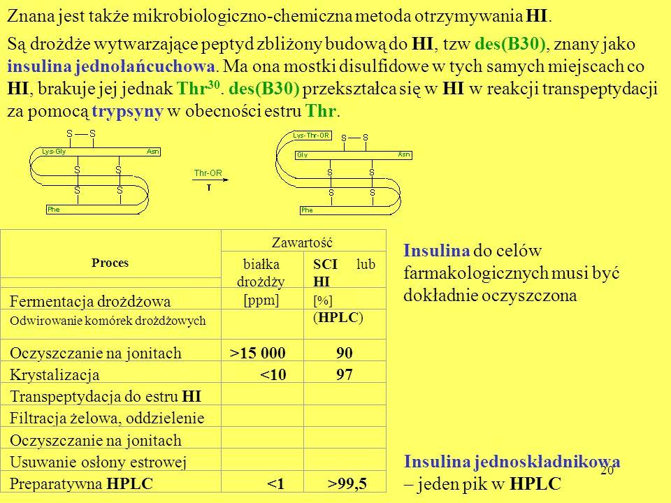 Znana jest także mikrobiologiczno-chemiczna metoda otrzymywania HI.