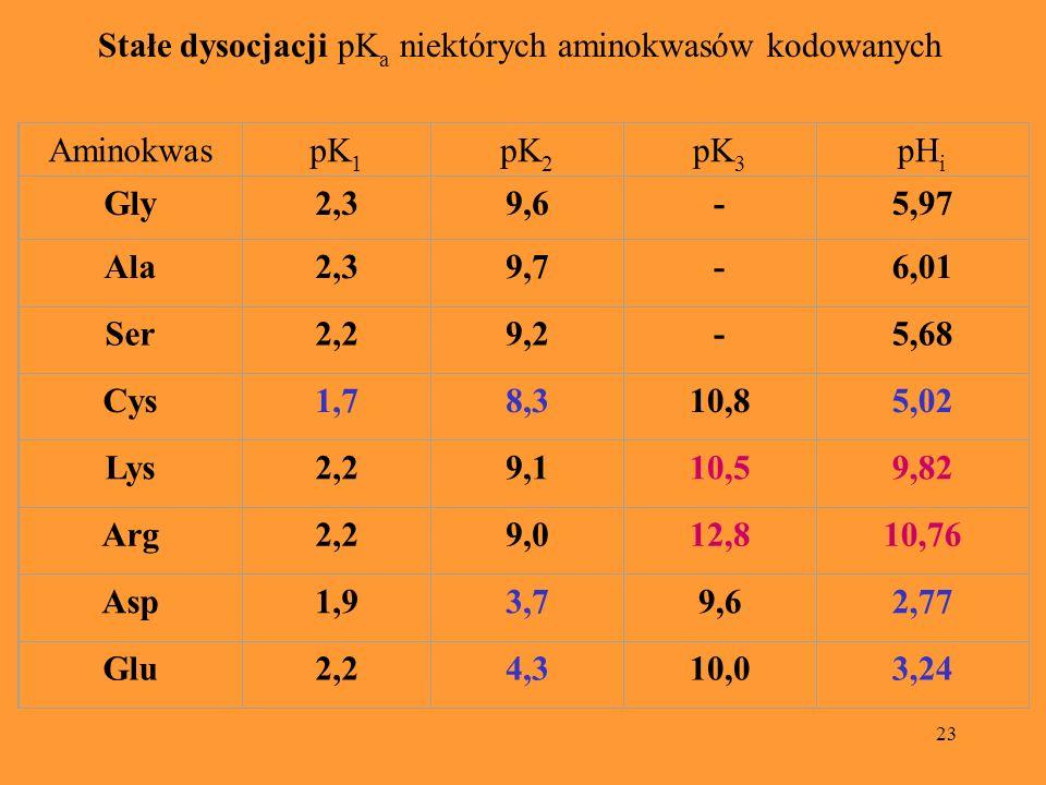 Stałe dysocjacji pKa niektórych aminokwasów kodowanych