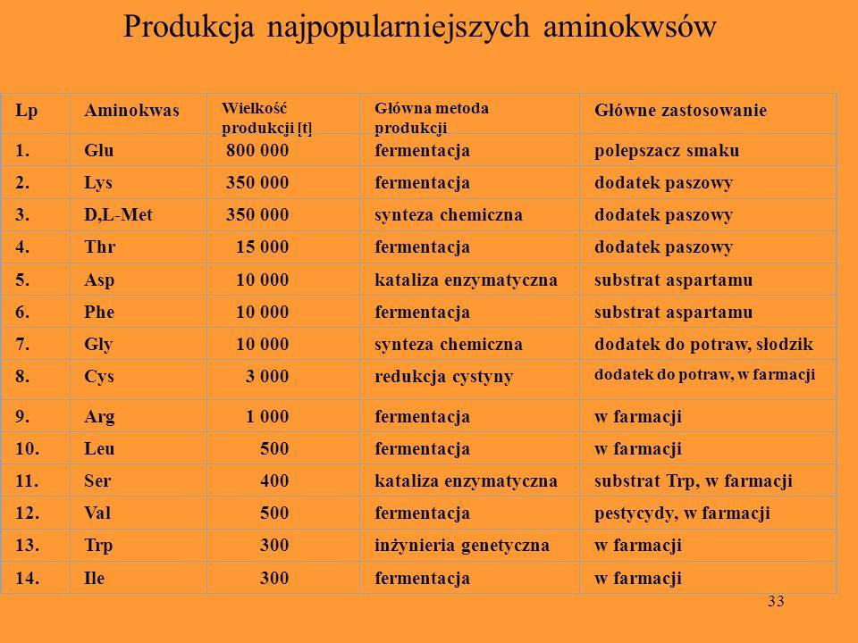 Produkcja najpopularniejszych aminokwsów