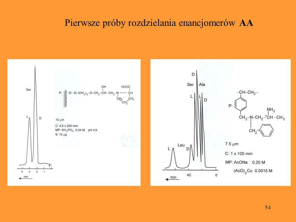 Pierwsze próby rozdzielania enancjomerów AA