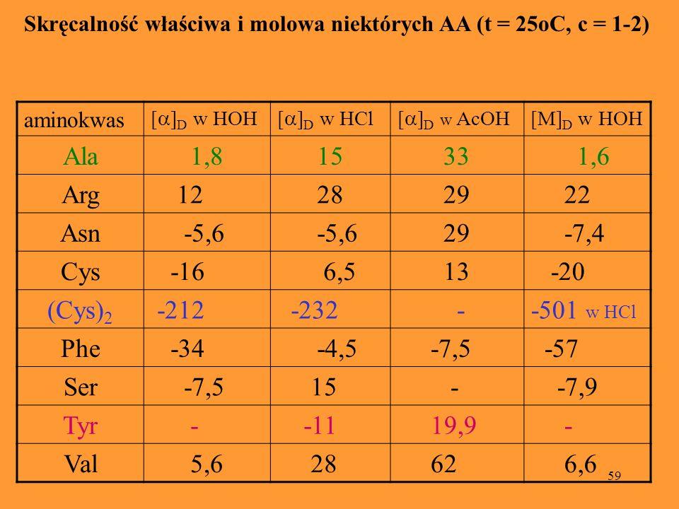 Skręcalność właściwa i molowa niektórych AA (t = 25oC, c = 1-2)