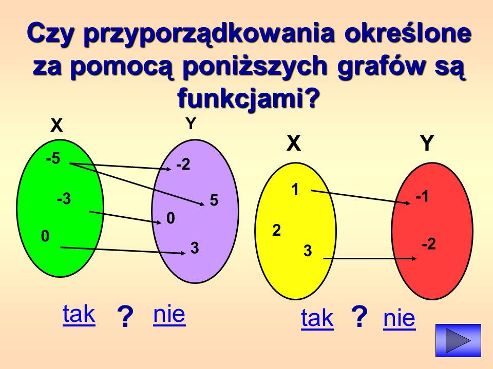 Czy przyporządkowania określone za pomocą poniższych grafów są funkcjami