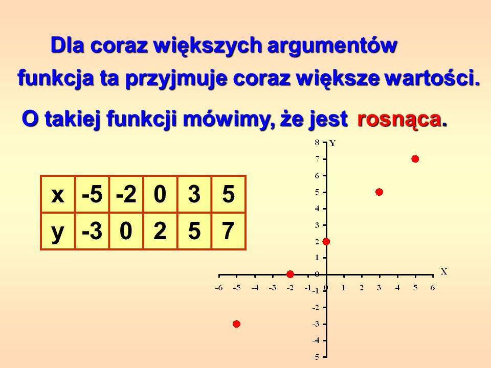 x -5 -2 3 5 y -3 2 7 Dla coraz większych argumentów