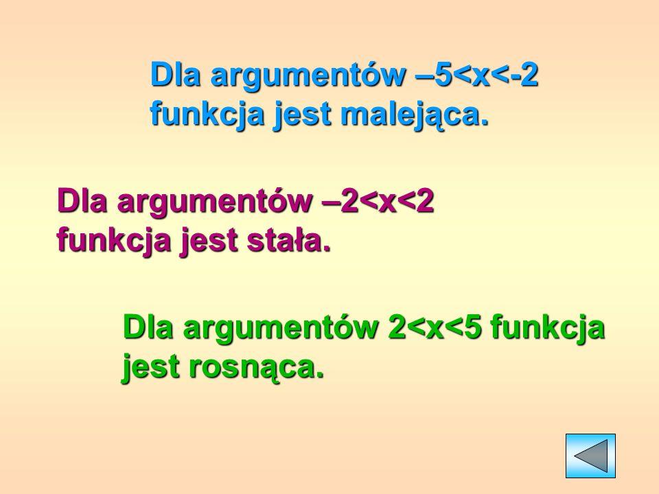 Dla argumentów –5<x<-2 funkcja jest malejąca.