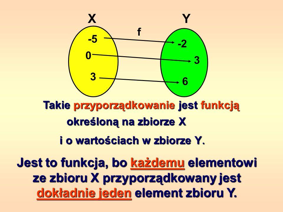 X Y. f. -5. -2. 3. 3. 6. Takie przyporządkowanie jest funkcją. określoną na zbiorze X. i o wartościach w zbiorze Y.