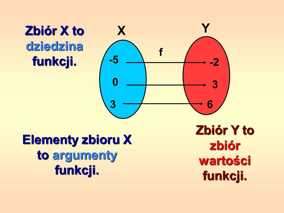 Zbiór X to dziedzina funkcji.
